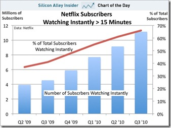 chart-of-the-day-netflix-subscribers-watching-instantly-oct-2010