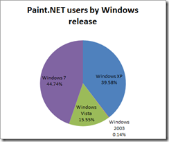 paintnetstatsjan2011piechart
