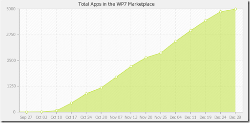 wp7applisttotalappsinmarketplace