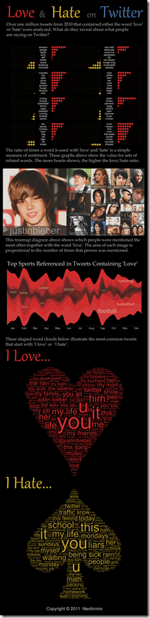 Infographic: What is Loved and Hated on Twitter