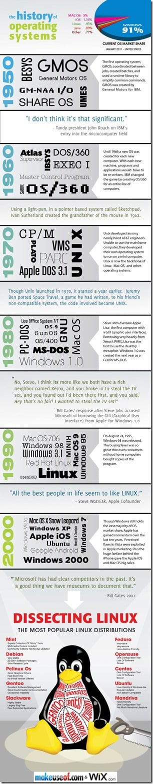 Infographic: History of Operating Systems