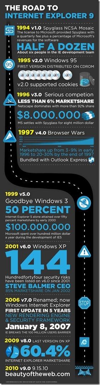 Infographic: Road to Internet Explorer 9