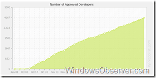 wp7approveddevolopers