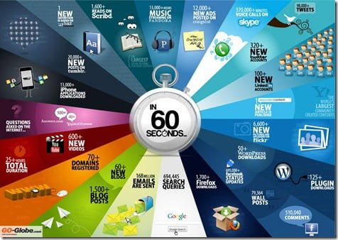 Infographic: 60 Seconds On The Internet