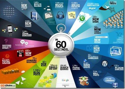 60secondsontheinternet