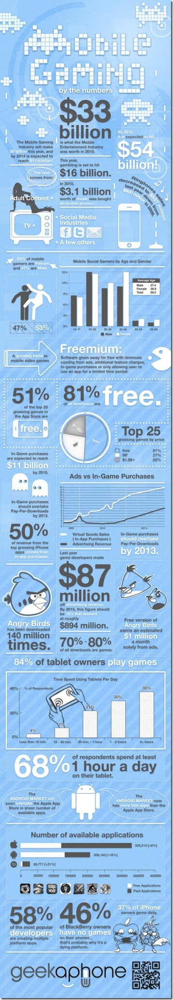 Infographic: The Reach and Impact of Mobile Gaming