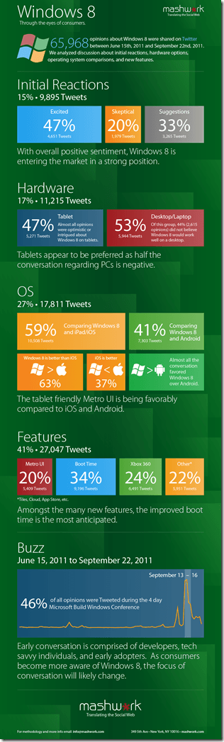 Infographic: Twitter Reaction to Windows 8 Developer Preview