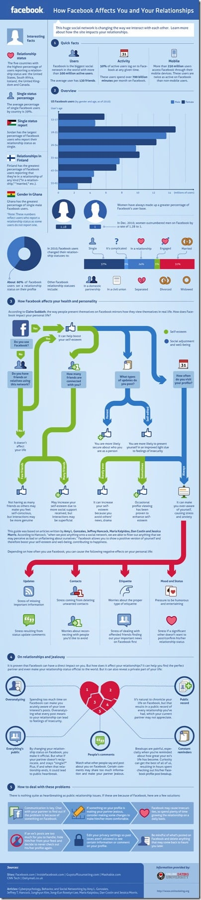 Infographic: Facebook and Relationships