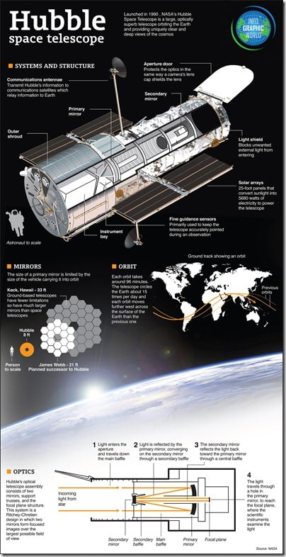 Infographic: The Hubble Space Telescope