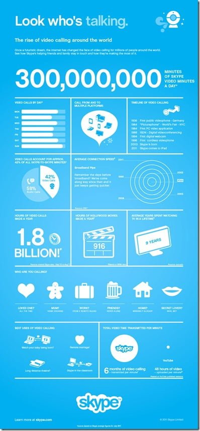 Infographic: Microsoft Finalizes Purchase of Skype
