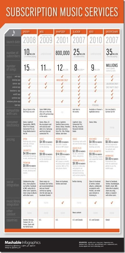 Infographic: The Numbers on Music Subscription Services