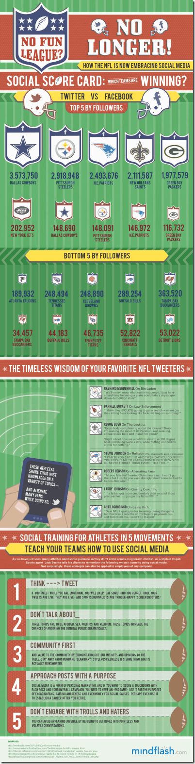 Infographic: NFL Now Embracing Social Media