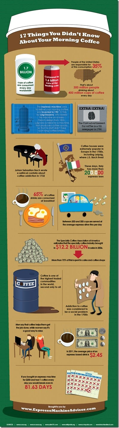 Infographic: Coffee Anyone?