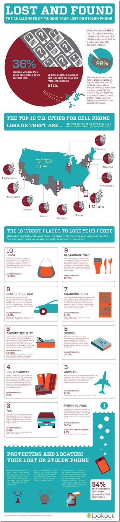 Infographic: Lost or Stolen Cell Phones