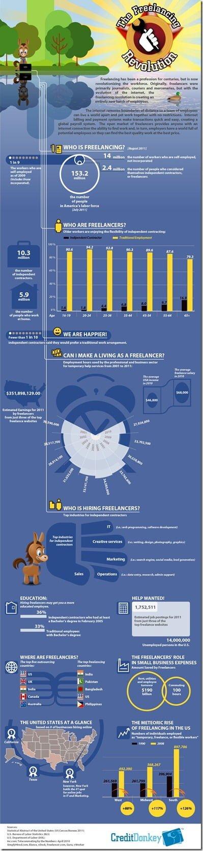 Infographic: Freelancers On The Job
