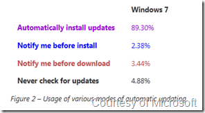 Over 89% Of Windows 7 Users Allow Automatic Update Installation