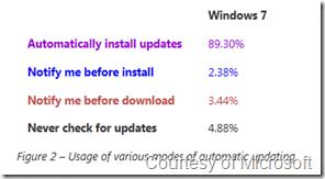 windows7updateselectionpercentages