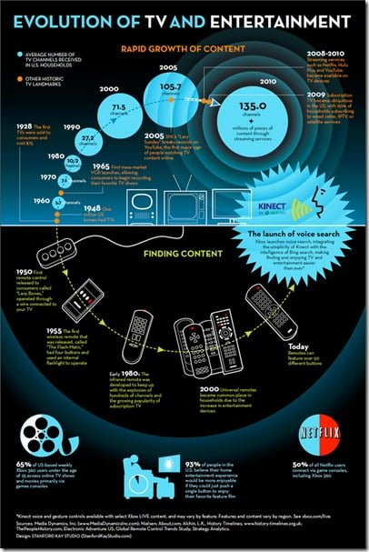 Infographic: Evolution of TV and Entertainment