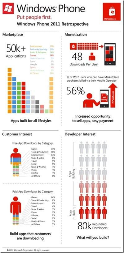 wp7marketplaceinfographic