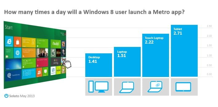 Less Than Half of Windows 8 Touch Users Open Only One Metro App Per Day