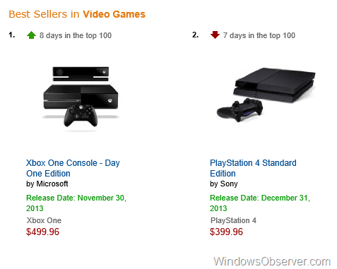 Xbox One and PS4 Shuffle Spots on Amazon Top 100 Electronics List