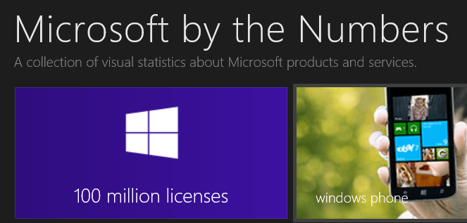 Microsoft By The Numbers Update August 2013