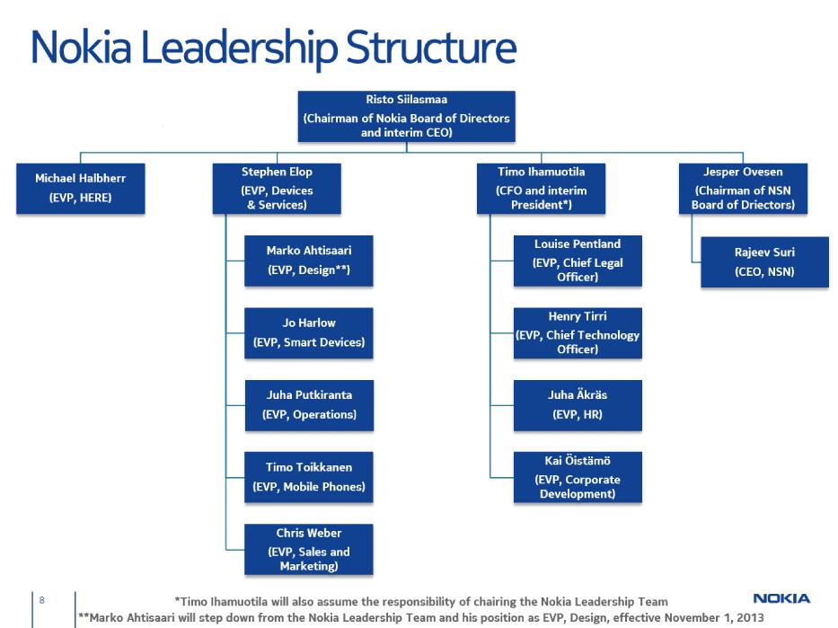Nokia Publishes their Microsoft acquisition slide set