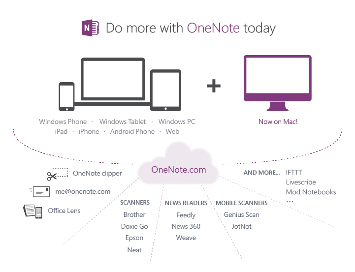 OneNote Free for All
