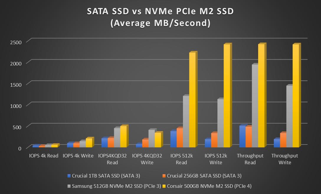 SATA SSD vs NVMe PCIe M2 SSD (Average MB/Second) Bar Chart