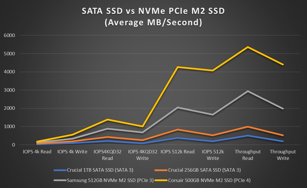 SATA SSD vs NVMe PCIe M2 SSD (Average MB/Second) Line Chart